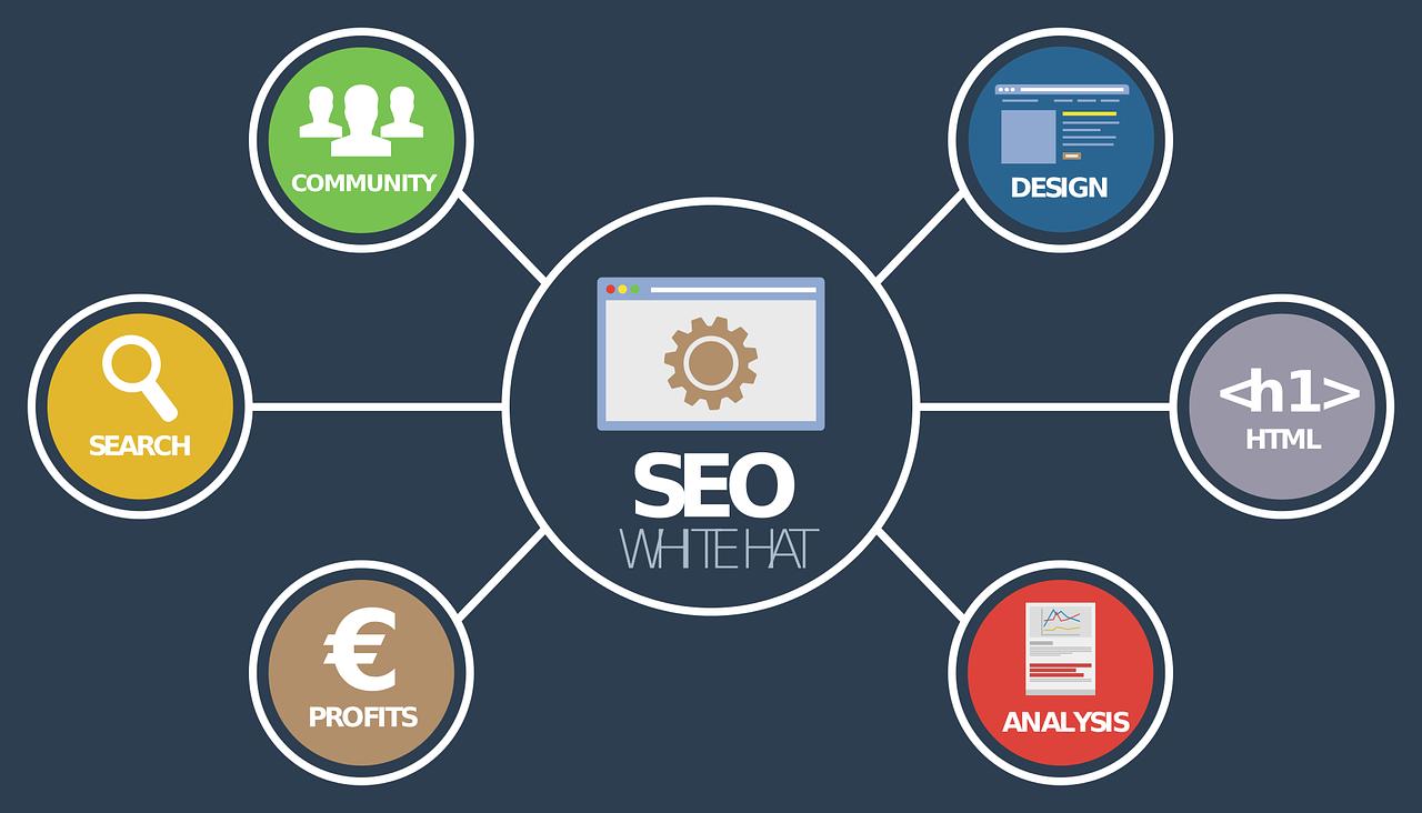 seo - utilisation du seo - les entreprise et le seo- l'algorithme de google